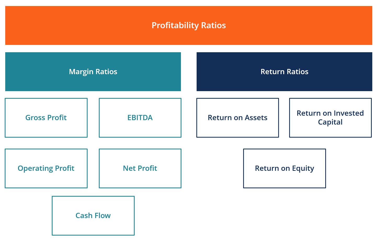 Comment évaluer la rentabilité d'une entreprise?
